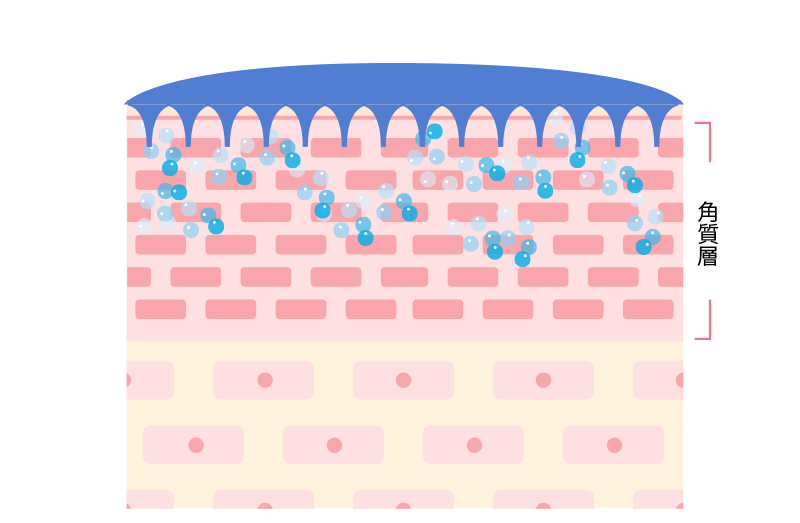 Active ingredients in the shape of microneedles dissolve deep into the skin.